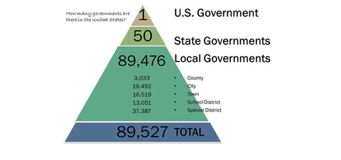 Image result for levels of government